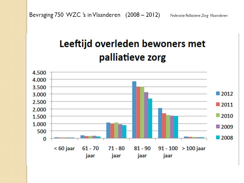 Bevraging 750 WZC 's in Vlaanderen (2008 – 2012) Federatie Palliatieve Zorg Vlaanderen