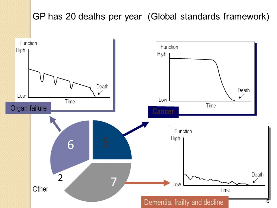 5 6 7 2 GP has 20 deaths per year (Global standards framework)
