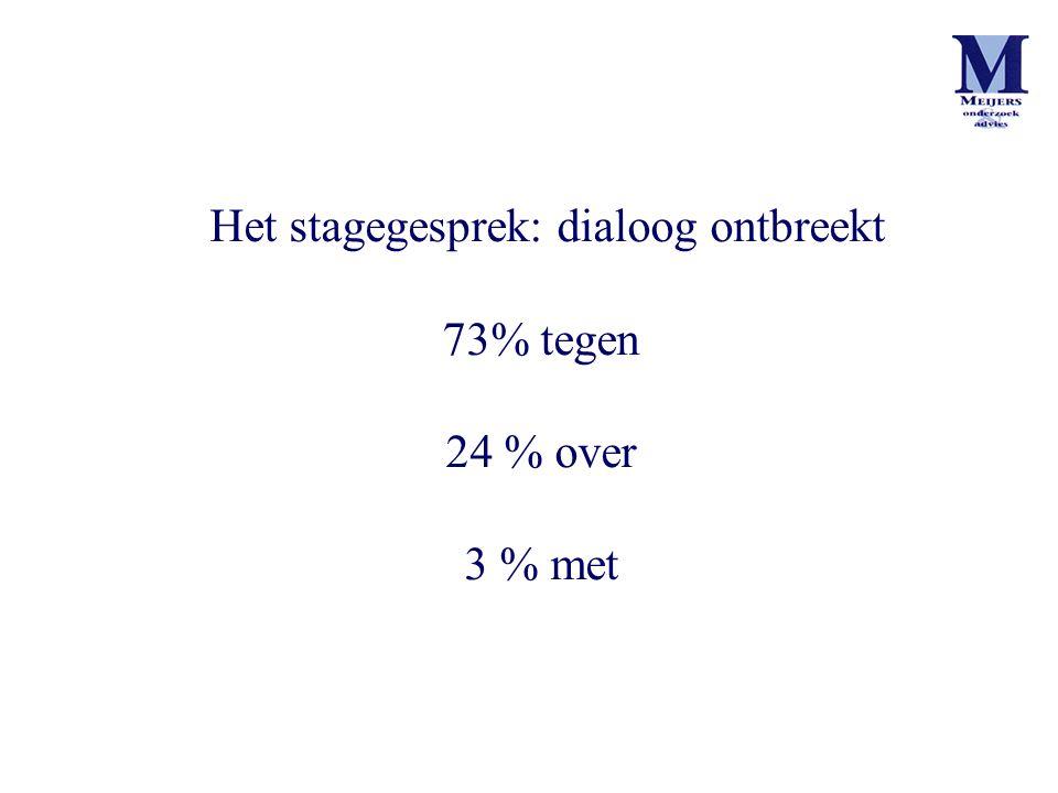 Het stagegesprek: dialoog ontbreekt 73% tegen 24 % over 3 % met
