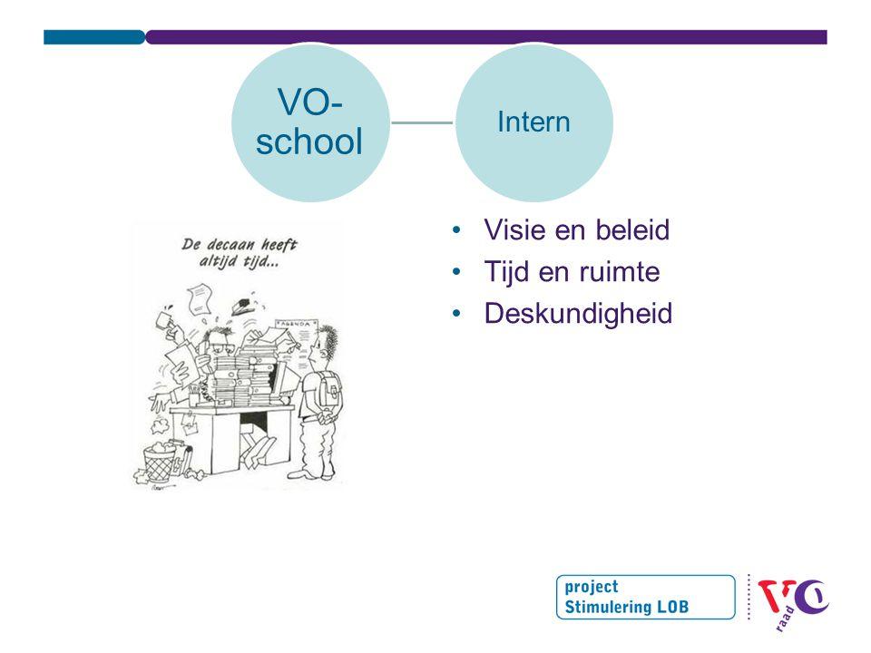 VO-school Intern Visie en beleid Tijd en ruimte Deskundigheid