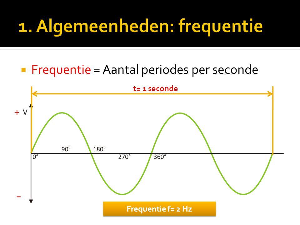 1. Algemeenheden: frequentie