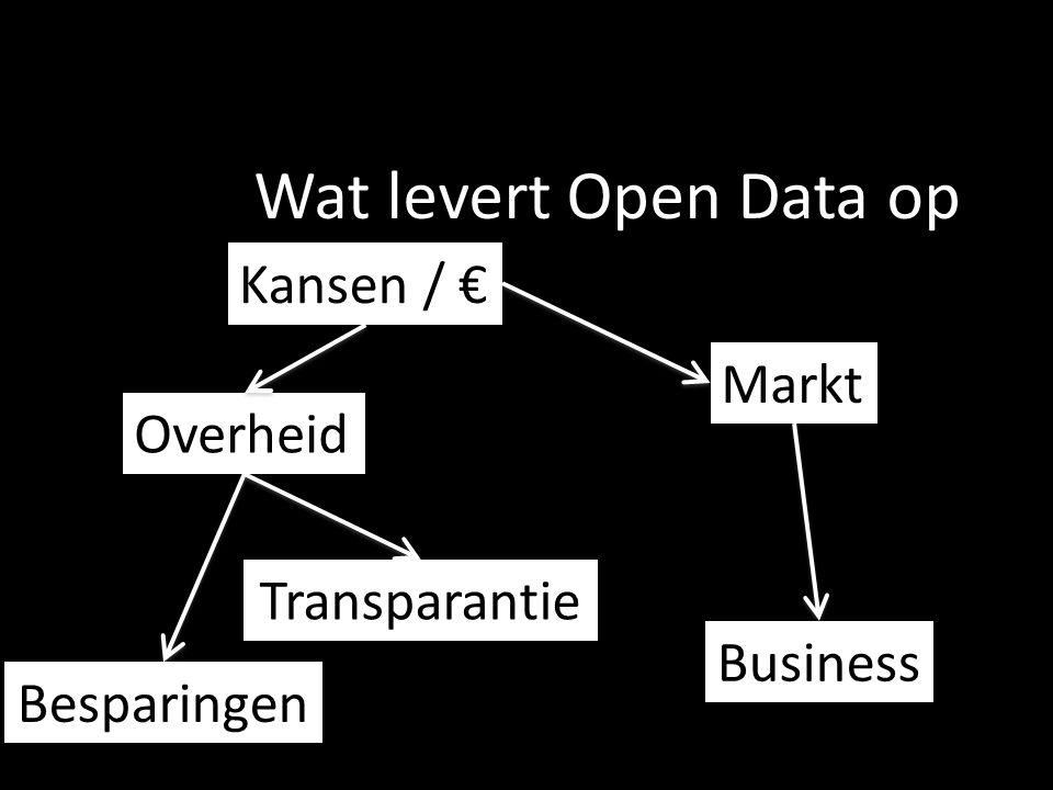 Wat levert Open Data op Kansen / € Markt Overheid Transparantie