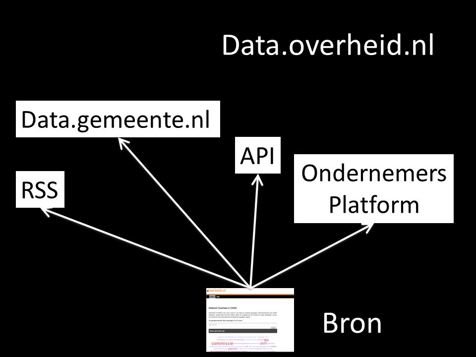 Data.overheid.nl Data.gemeente.nl API Ondernemers Platform RSS Bron