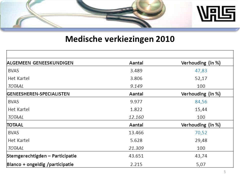 Medische verkiezingen 2010