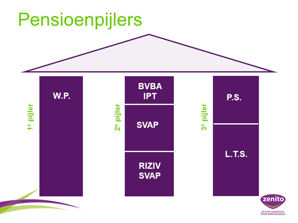 Pensioenpijlers BVBA IPT W.P. P.S. SVAP L.T.S. RIZIV SVAP 1e pijler