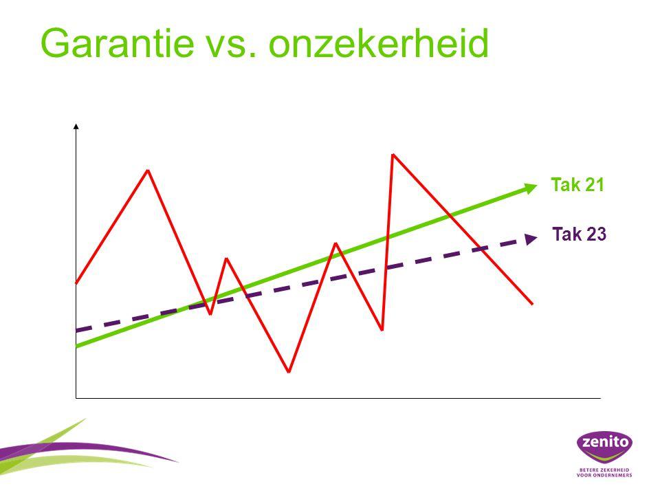 Garantie vs. onzekerheid
