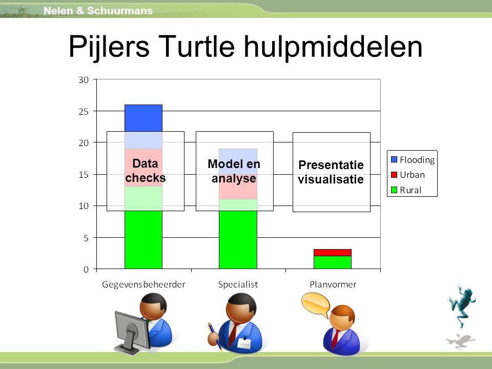 Pijlers Turtle hulpmiddelen