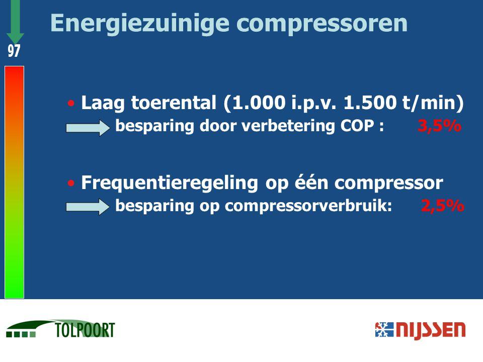 Energiezuinige compressoren