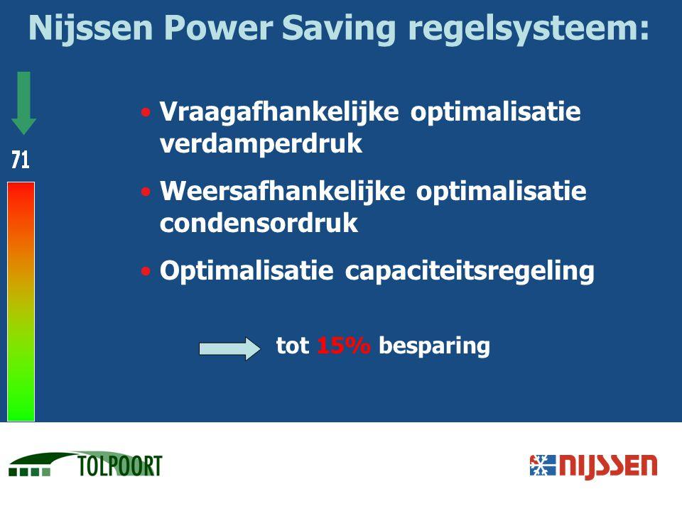 Nijssen Power Saving regelsysteem: