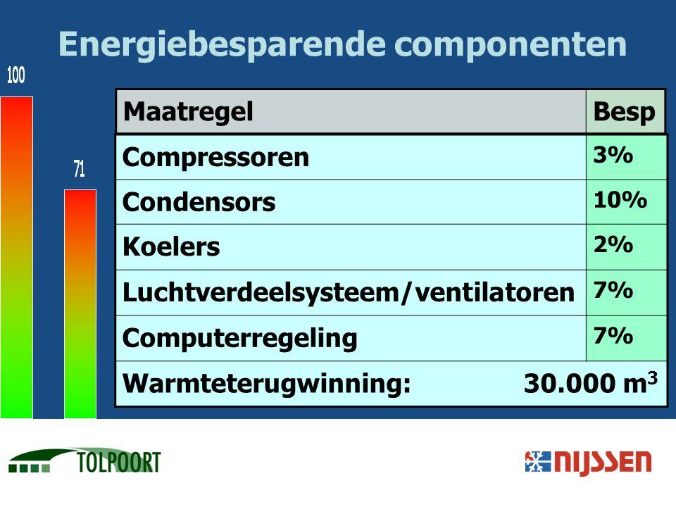 Energiebesparende componenten