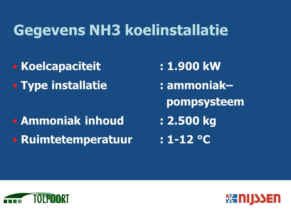 Gegevens NH3 koelinstallatie