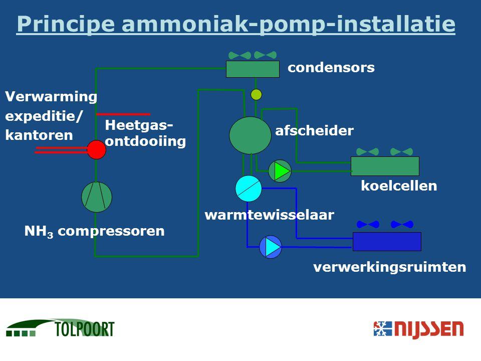 Principe ammoniak-pomp-installatie