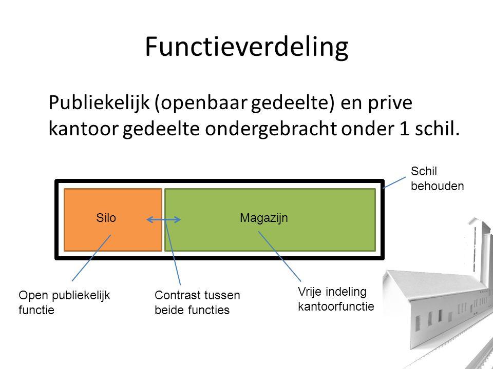 Functieverdeling Publiekelijk (openbaar gedeelte) en prive kantoor gedeelte ondergebracht onder 1 schil.