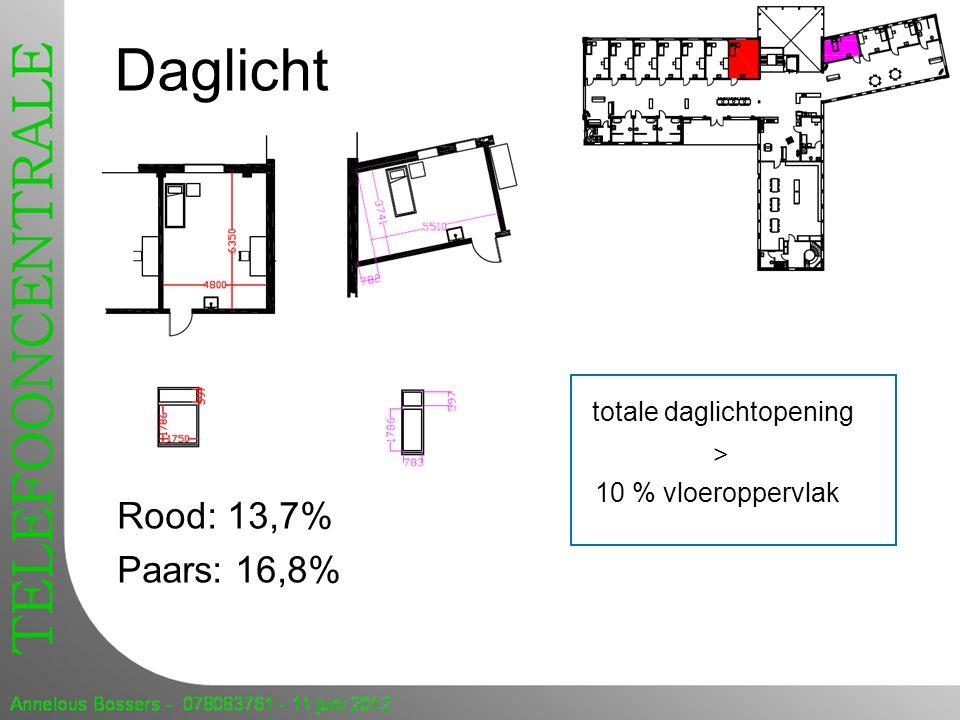 Daglicht totale daglichtopening Rood: 13,7% Paars: 16,8% >