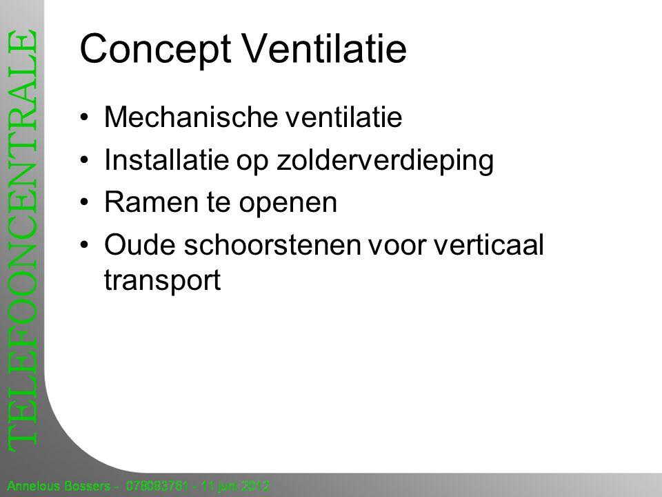Concept Ventilatie Mechanische ventilatie