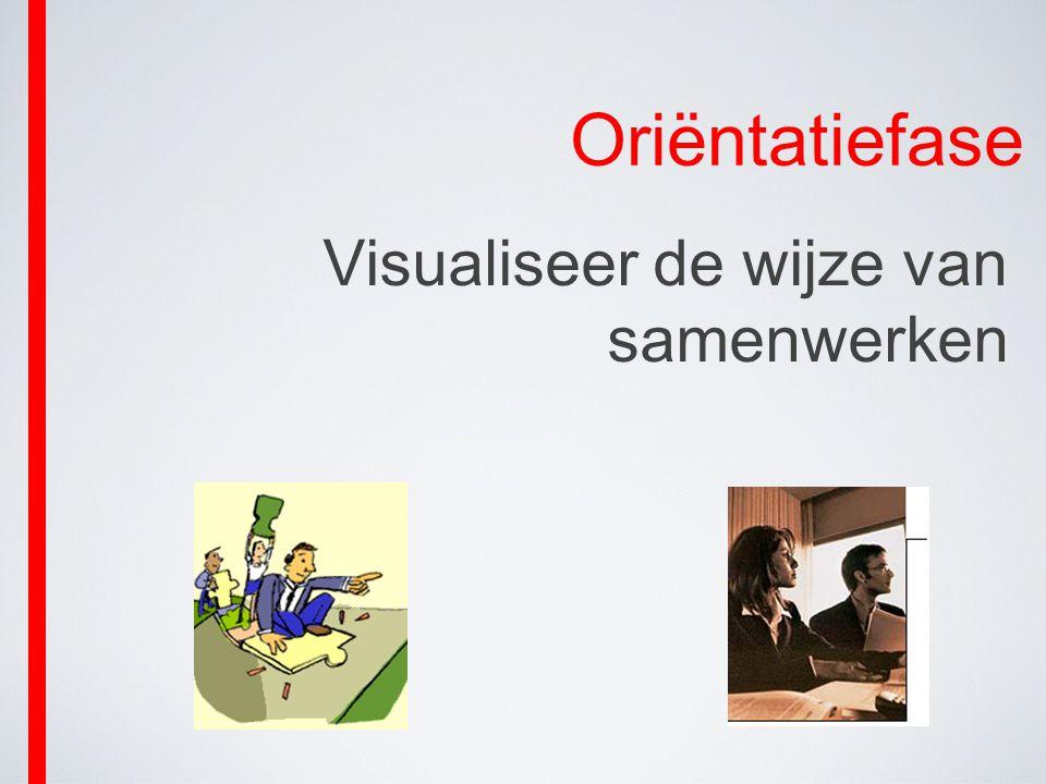 Oriëntatiefase Visualiseer de wijze van samenwerken