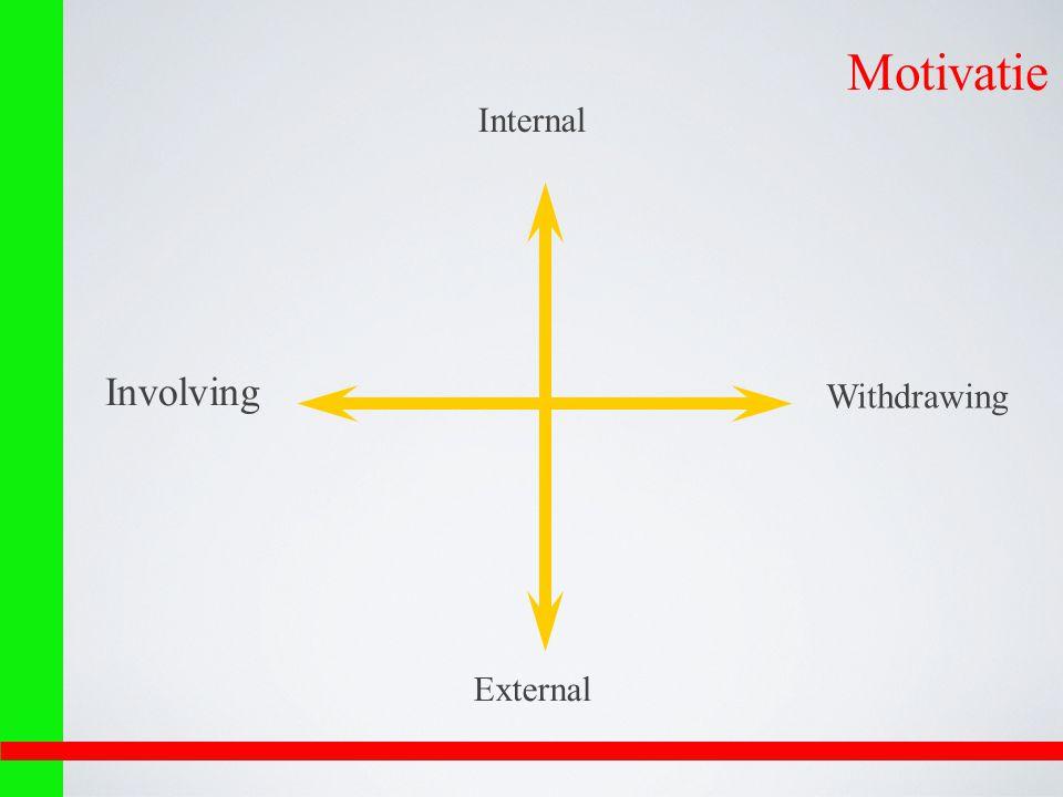Motivatie Internal Involving Withdrawing External