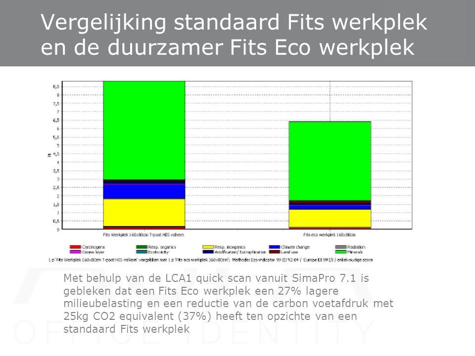 Vergelijking standaard Fits werkplek en de duurzamer Fits Eco werkplek