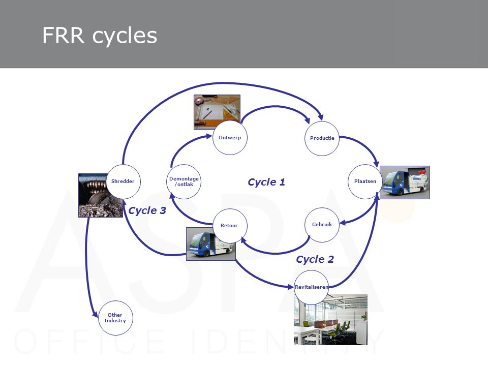 FRR cycles Cycle 1 Cycle 3 Cycle 2 Ontwerp Productie Shredder