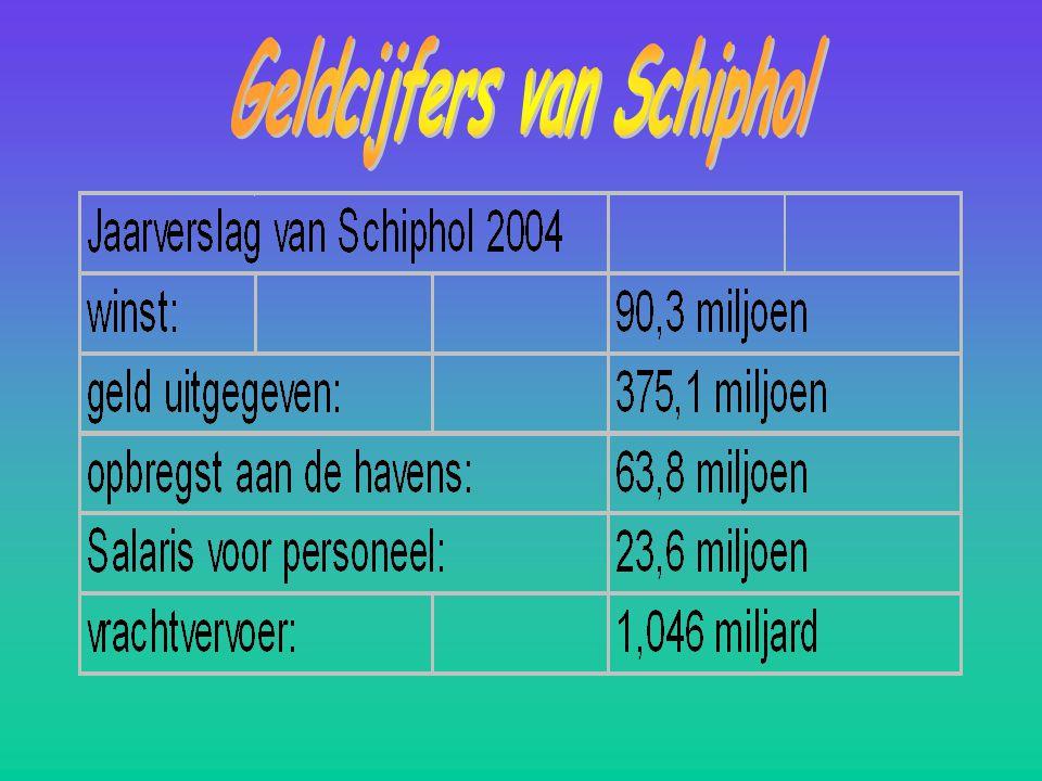 Geldcijfers van Schiphol
