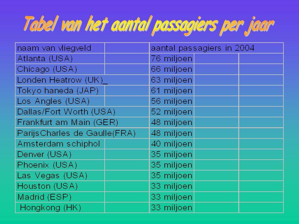 Tabel van het aantal passagiers per jaar