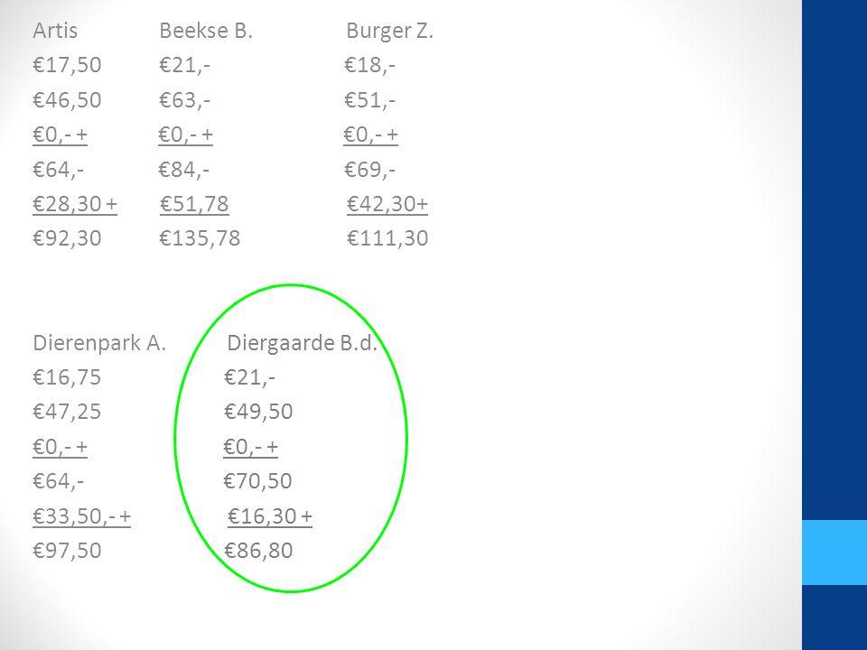 Artis Beekse B. Burger Z. €17,50 €21,- €18,-