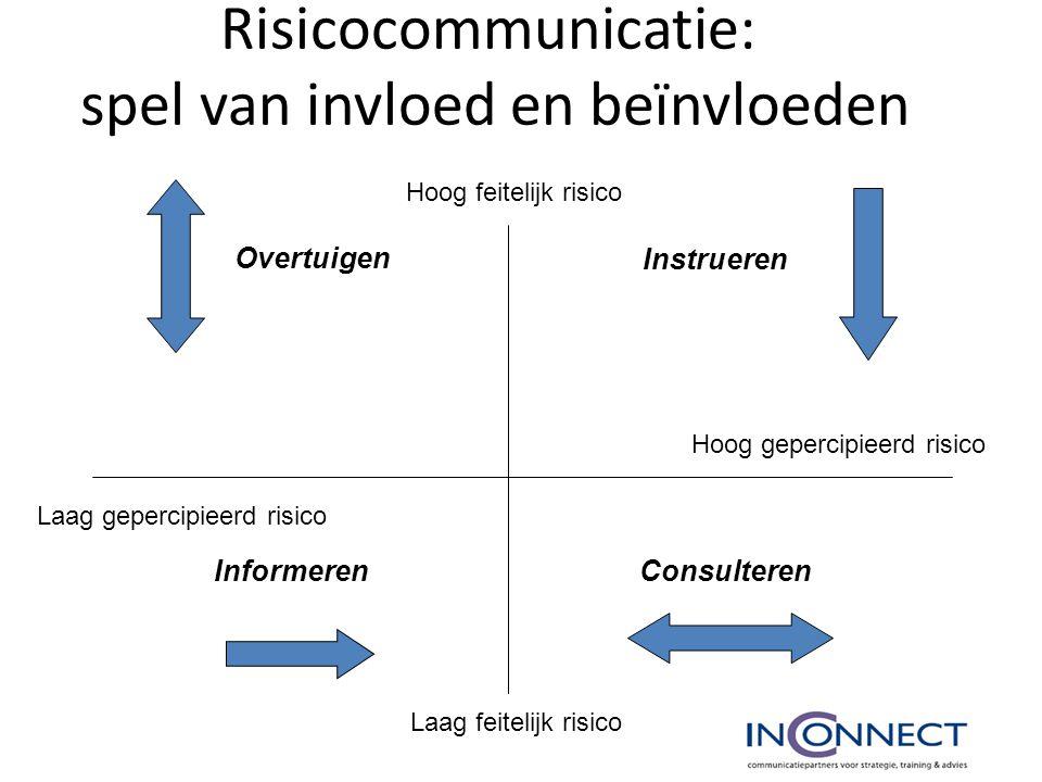 Risicocommunicatie: spel van invloed en beïnvloeden