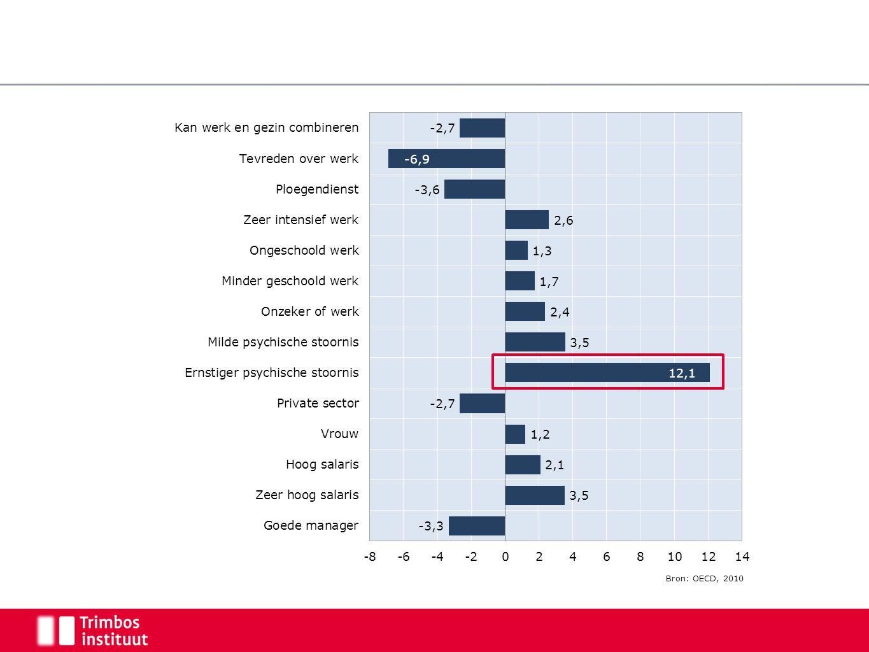 Bron: OECD, 2010