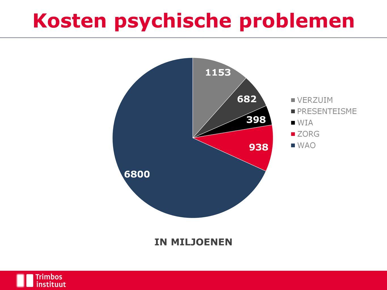 Kosten psychische problemen