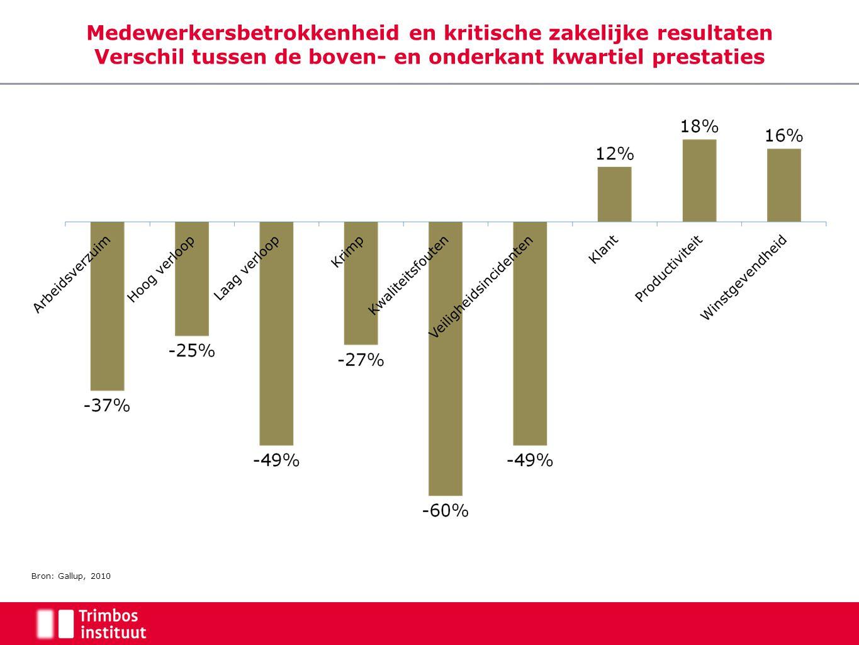 Medewerkersbetrokkenheid en kritische zakelijke resultaten Verschil tussen de boven- en onderkant kwartiel prestaties