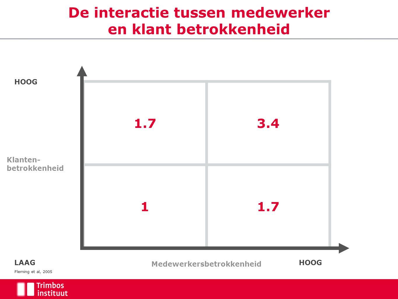 De interactie tussen medewerker en klant betrokkenheid