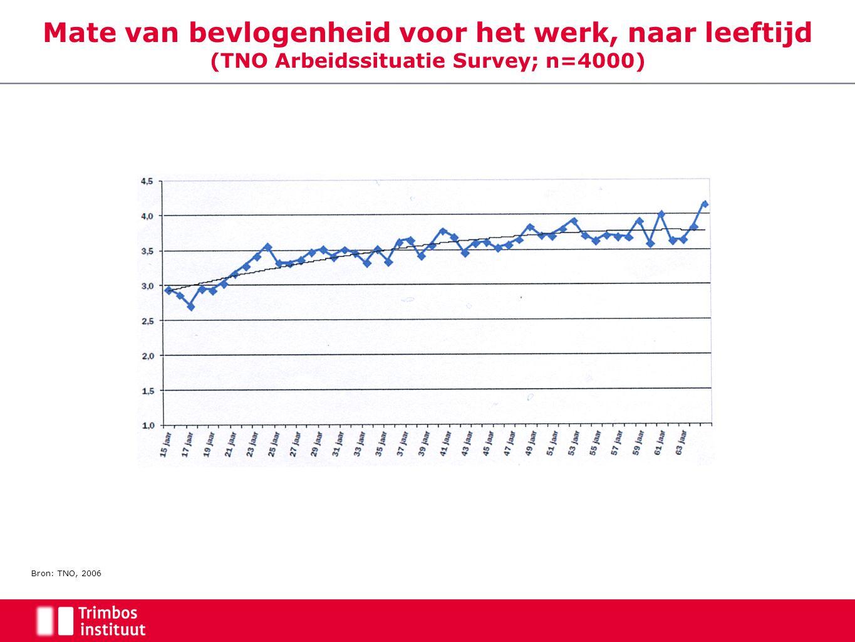 Mate van bevlogenheid voor het werk, naar leeftijd (TNO Arbeidssituatie Survey; n=4000)