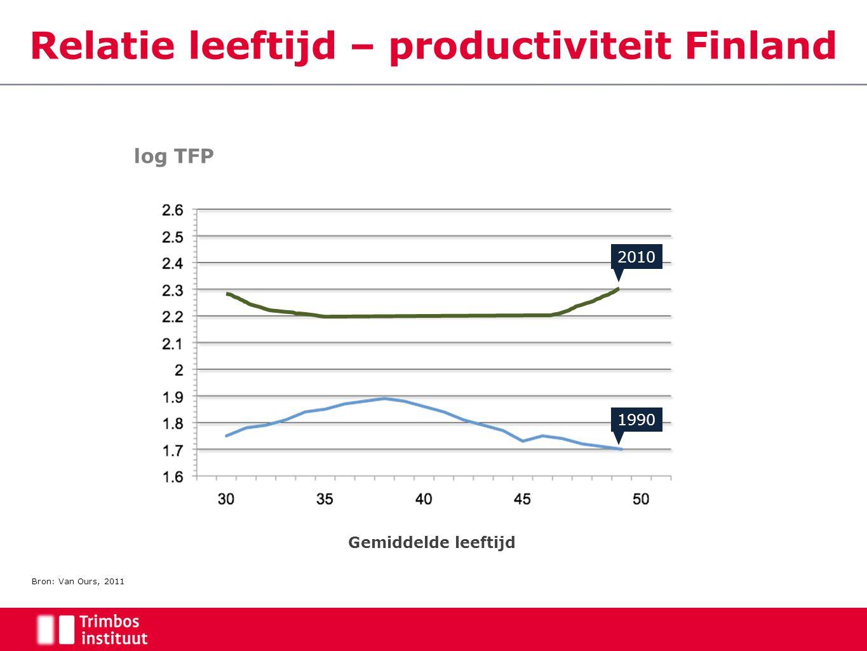 Relatie leeftijd – productiviteit Finland