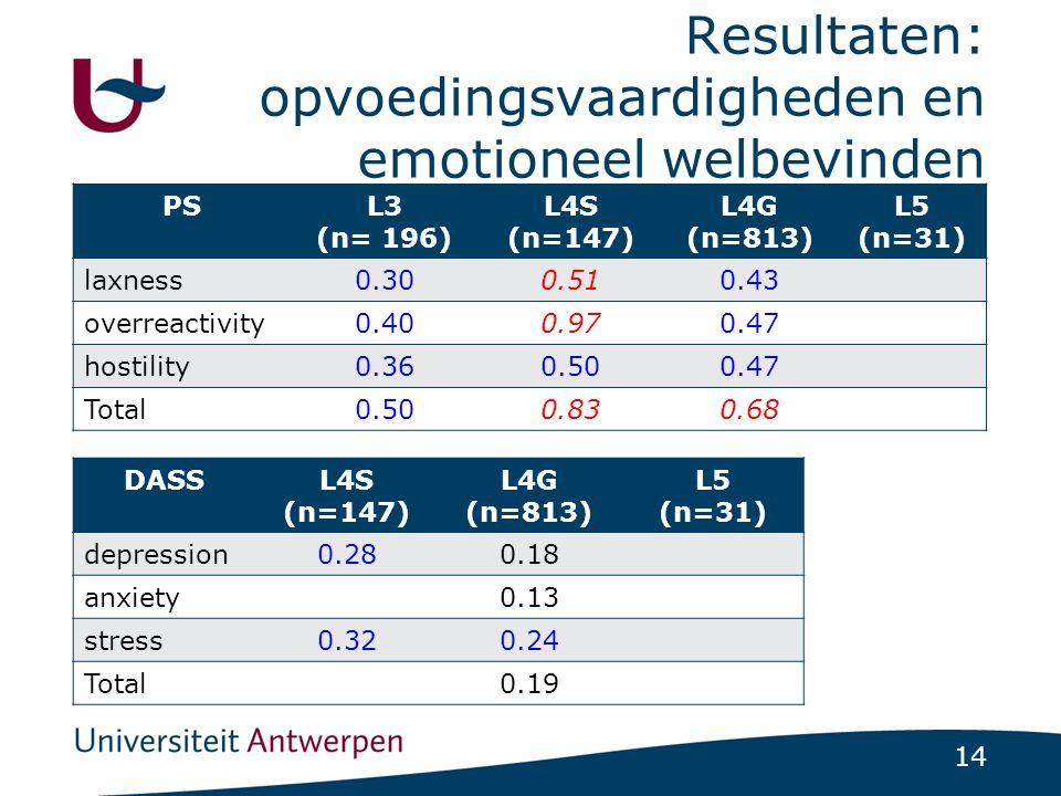 Resultaten: opvoedingsvaardigheden en emotioneel welbevinden