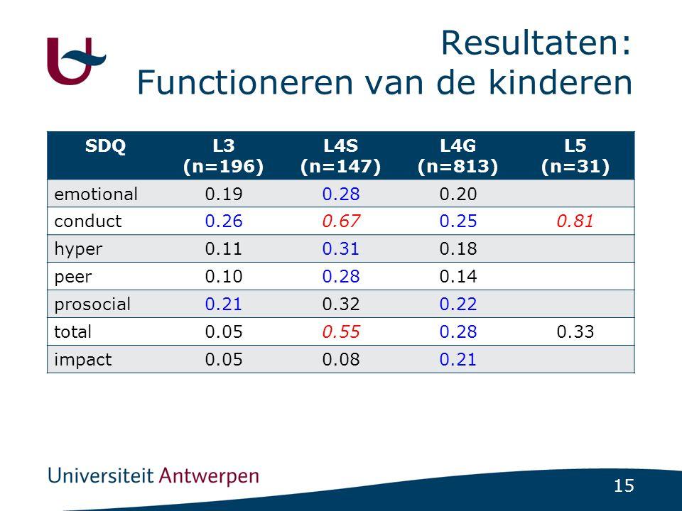 Resultaten: Functioneren van de kinderen