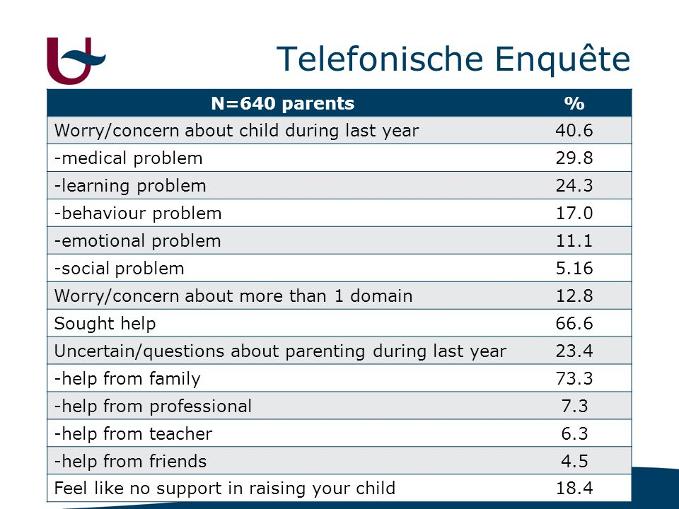 Telefonische Enquête N=640 parents %
