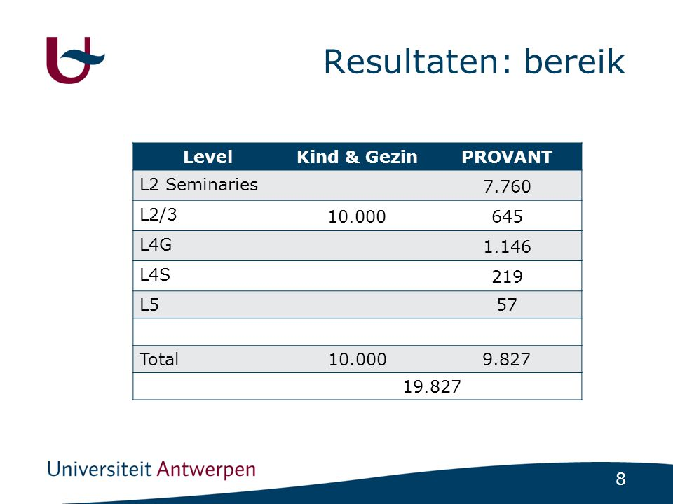 Resultaten: bereik Level Kind & Gezin PROVANT L2 Seminaries 7.760 L2/3
