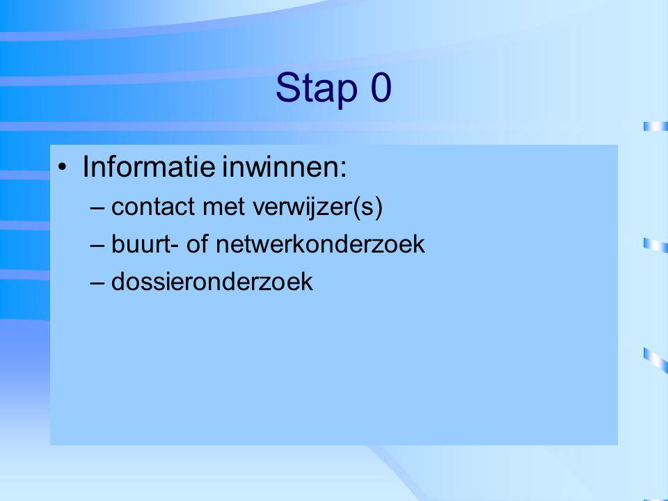 Stap 0 Informatie inwinnen: contact met verwijzer(s)