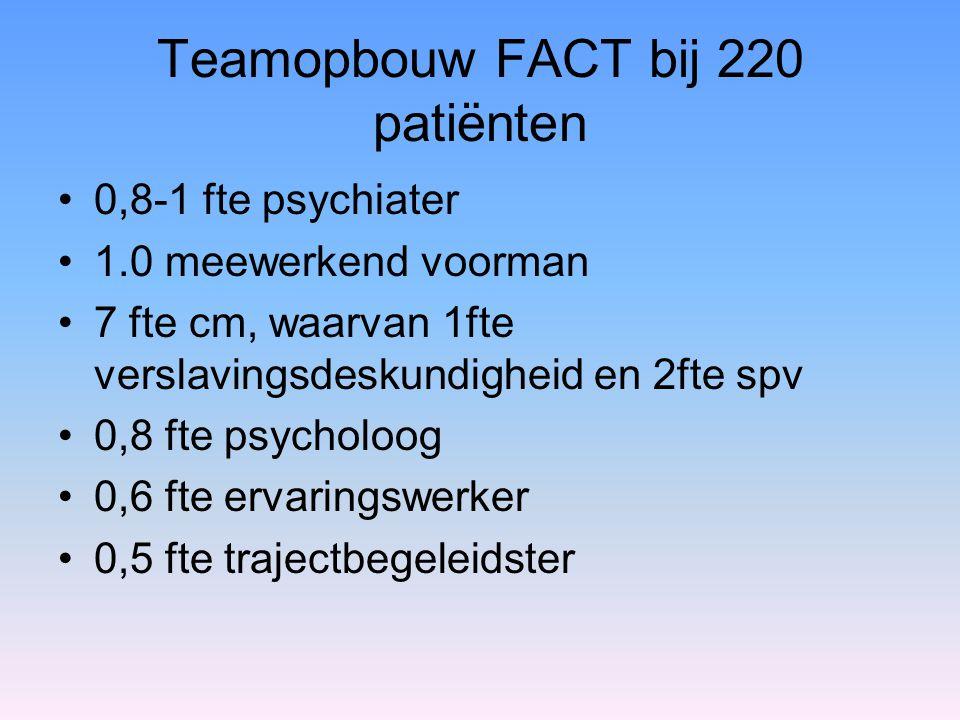 Teamopbouw FACT bij 220 patiënten