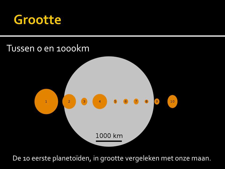 De 10 eerste planetoïden, in grootte vergeleken met onze maan.