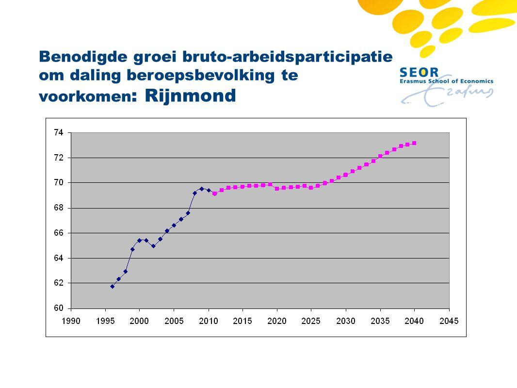 Benodigde groei bruto-arbeidsparticipatie om daling beroepsbevolking te