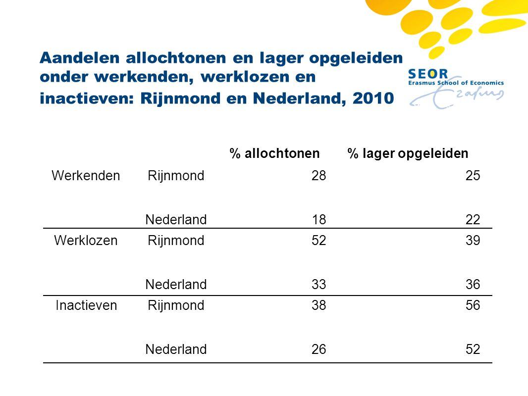 Aandelen allochtonen en lager opgeleiden onder werkenden, werklozen en inactieven: Rijnmond en Nederland, 2010
