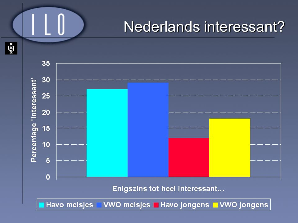Nederlands interessant