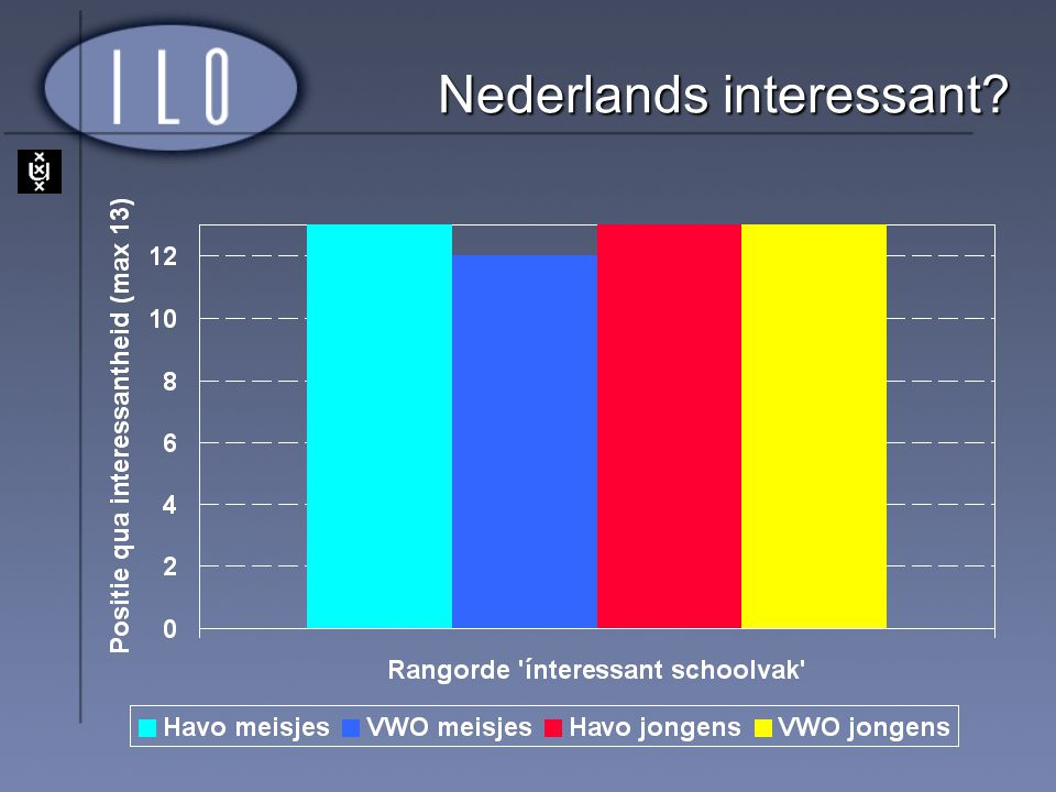 Nederlands interessant
