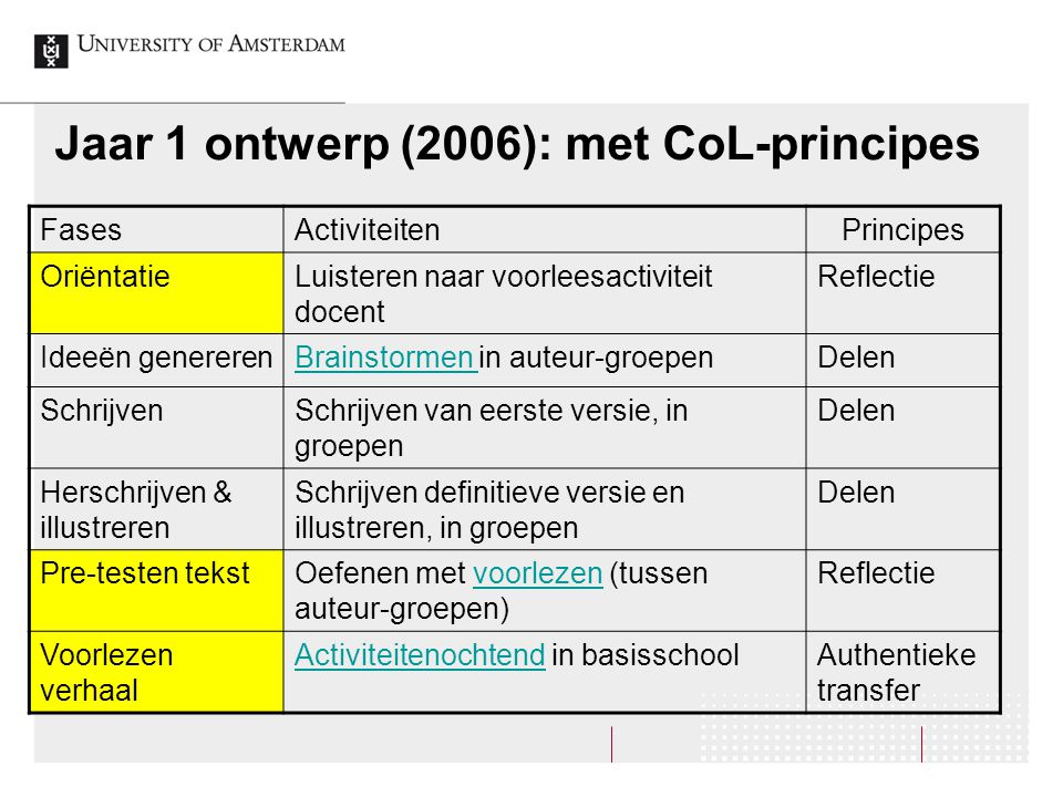 Jaar 1 ontwerp (2006): met CoL-principes