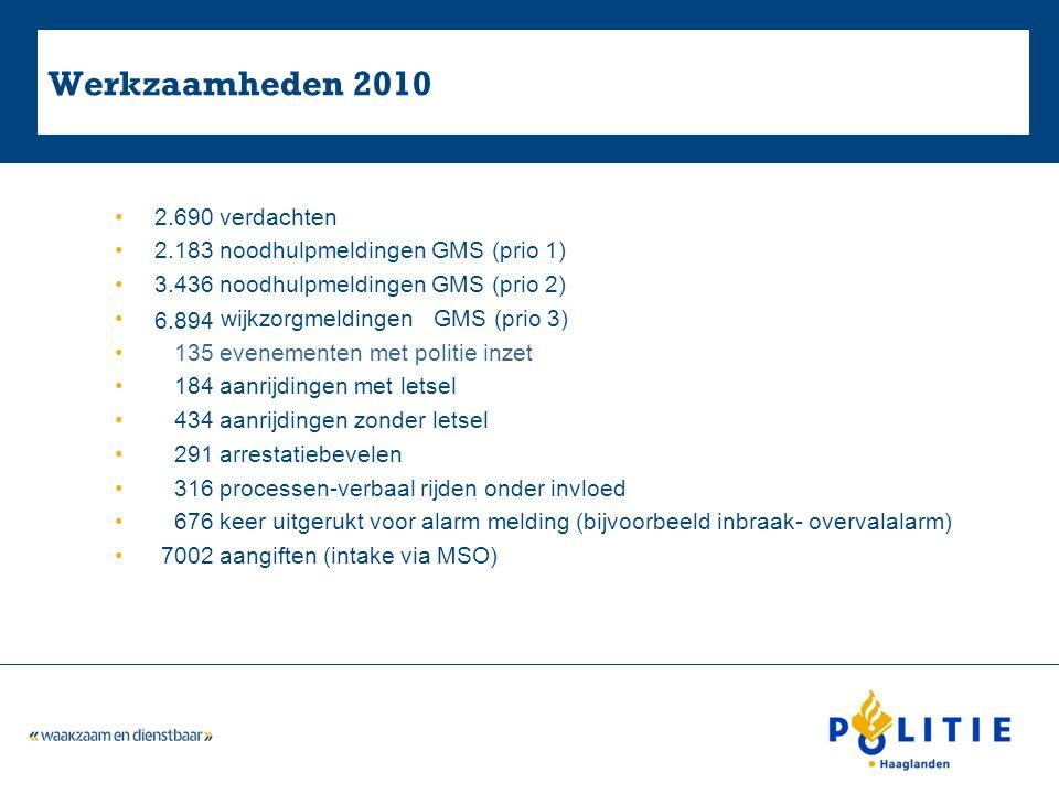 Werkzaamheden 2010 2.690 verdachten