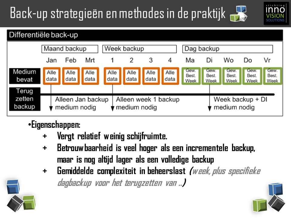 Back-up strategieën en methodes in de praktijk
