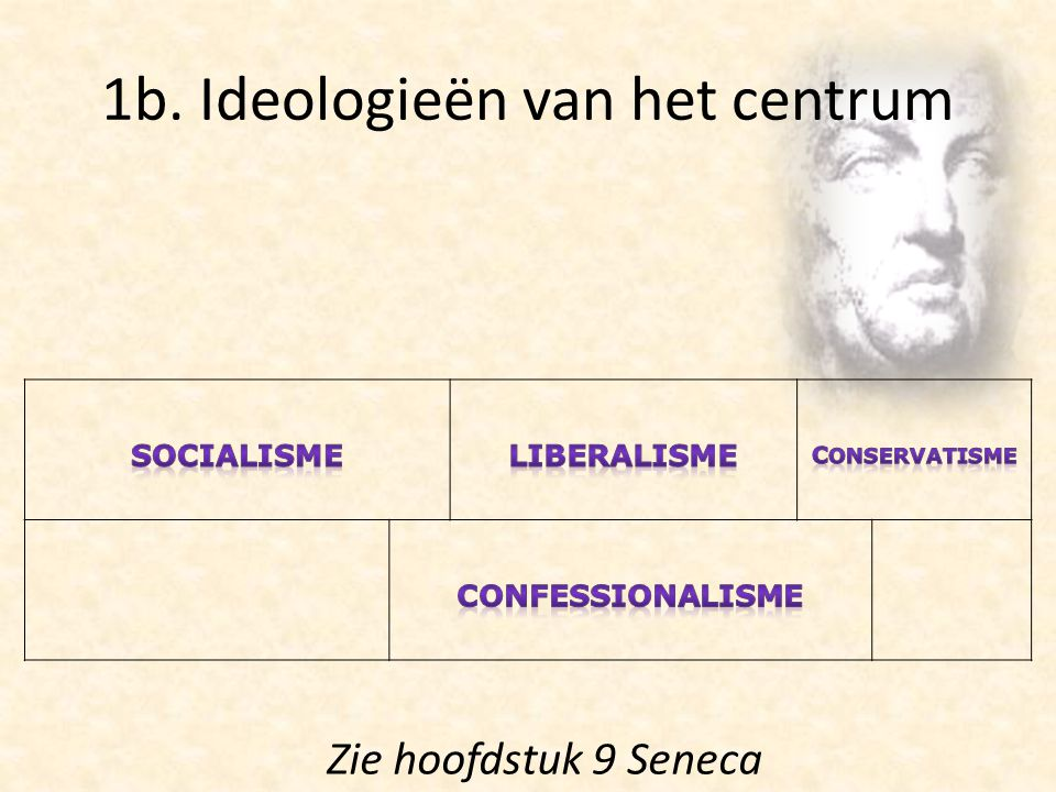 1b. Ideologieën van het centrum