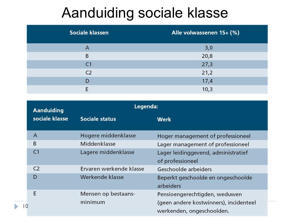 Aanduiding sociale klasse
