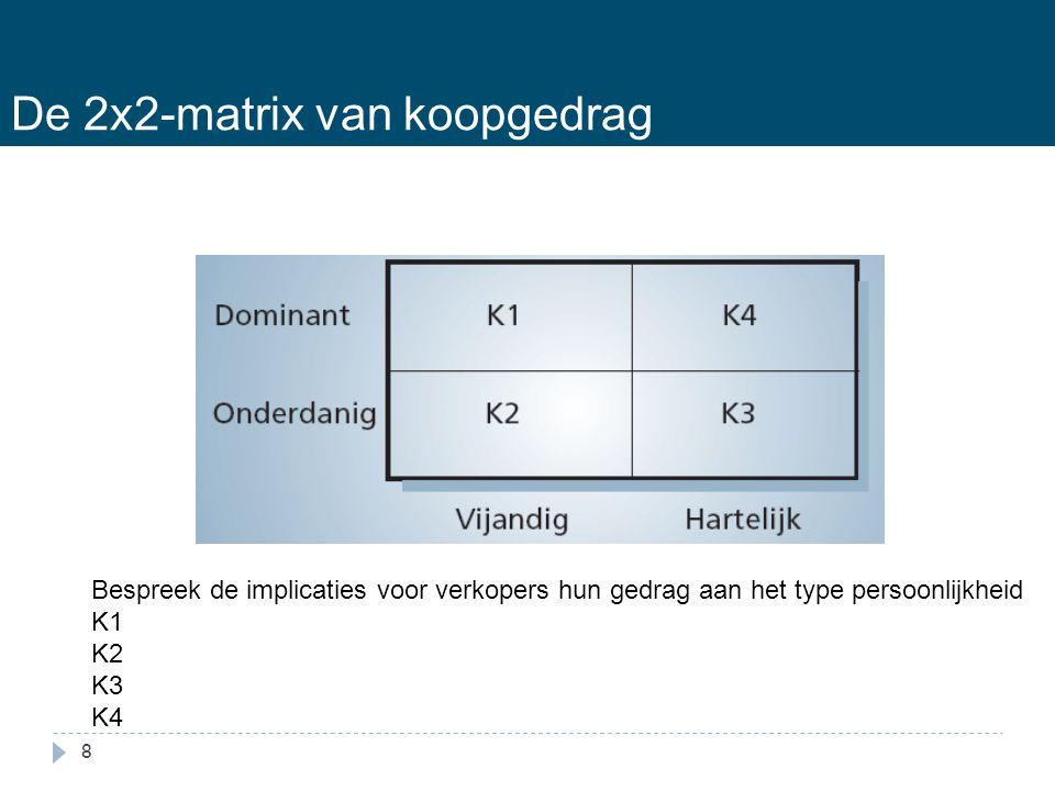 De 2x2-matrix van koopgedrag
